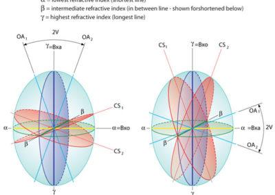 Scientific Optical Diagrams