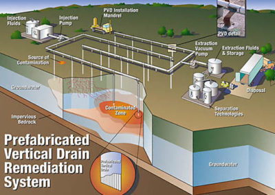 PVD Remediation System Diagram